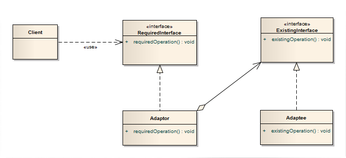 Adaptér - UML diagram